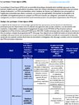 Analyse des pratiques à haut impact au Mali 2019
