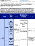 Analyse des pratiques à haut impact au Sénégal 2019